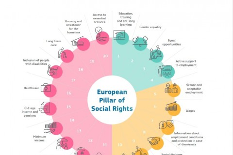 The European Pillar of Social Rights: turning principles into actions